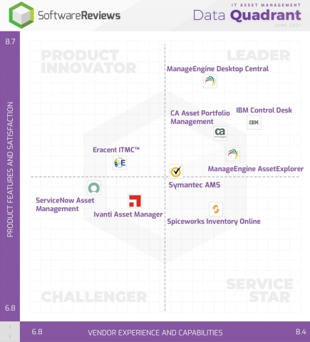 Best IT Asset Management Software Revealed by Users Through SoftwareReviews (Graphic: Business Wire)
