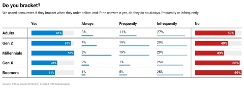 Pitney Bowes BOXpoll consumer surveys show pandemic's impact on U.S. consumer shopping habits (Graphic: Business Wire)