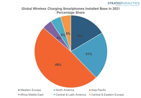 Figure 1. Global Wireless Charging Smartphones Installed Base in 2021 Percentage Share (Source: Strategy Analytics, Inc.)