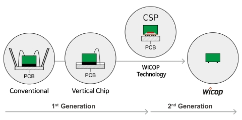 WICOP Technology Stolen under the Name of CSP (Graphic: Business Wire)