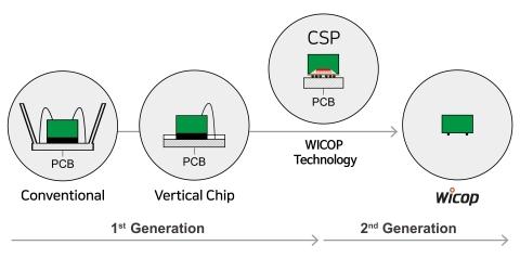 Technologie WICOP volée sous le nom de CSP (Graphique: Business Wire)