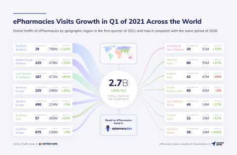 ePharmacies Visits Growth in Q1 of 2021 Across the World (Graphic: Business Wire)