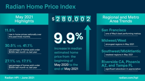 Radian Home Price Index (HPI) Infographic June 2021 (Graphic: Business Wire)