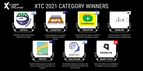 Extreme Tech Challenge (XTC) 2021 Category Winners (Graphic: Business Wire)