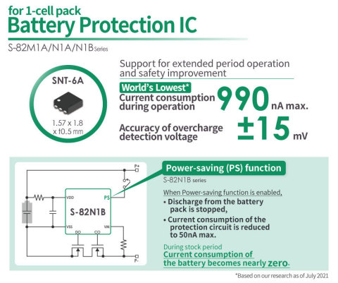 ABLIC's Schutz-ICs für einzellige wiederaufladbare Batterien mit dem weltweit niedrigsten Stromverbrauch bei aktivierter Stromsparfunktion (Graphic: Business Wire)