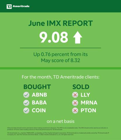 TD Ameritrade June 2021 Investor Movement Index (Graphic: TD Ameritrade)