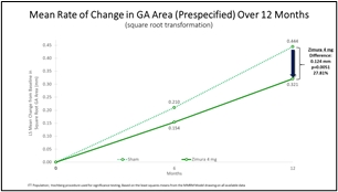 Zimura 4 mg vs. Sham: Mean Rate of Change in GA Area (Prespecified) Over 12 Months (Graphic: Business Wire)