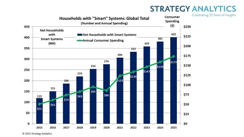 Figure 1. Households with Smart Systems: Global Total (Source: Strategy Analytics, Inc.)