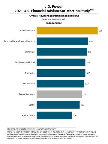 J.D. Power 2021 U.S. Financial Advisor Satisfaction Study (Graphic: J.D. Power)
