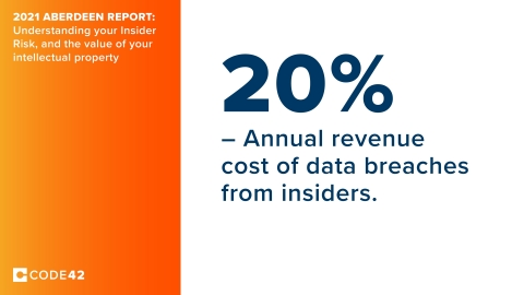 A recent study by Aberdeen and Code42 reveals that data breaches from insiders can cost as much as 20% of annual revenue. (Photo: Business Wire)
