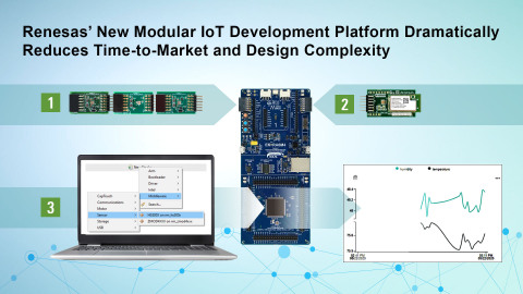 Renesas' new modular IoT development platform dramatically reduces time-to-market and design complexity (Graphic: Business Wire)