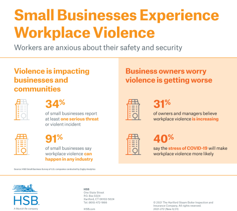 HSB's survey conducted by Zogby Analytics found workplace violence is a growing concern for small and mid-size businesses. (Graphic: Business Wire)
