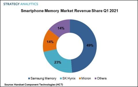 Figure 1. Smartphone Memory Market Revenue Share Q1 2021 (Graphic: Strategy Analytics)