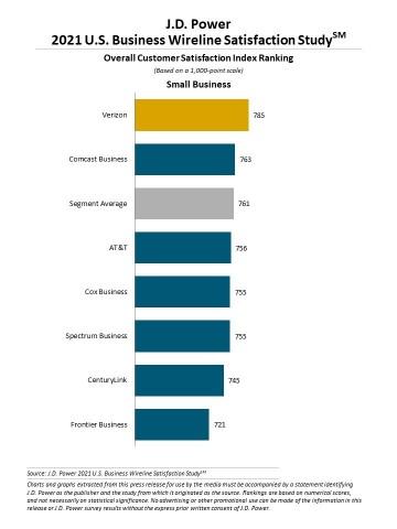 J.D. Power 2021 U.S. Business Wireline Study (Graphic: Business Wire)