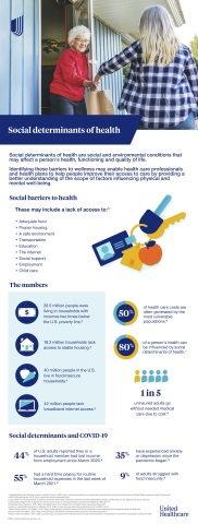 Social determinants of health, such as access to nutritious food and proper housing, may affect a person's health, functioning and quality of life, with these barriers taking on particular importance amid the COVID-19 pandemic. Source: UnitedHealthcare