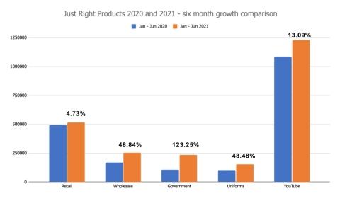 Comparison Chart. (Photo: Business Wire)