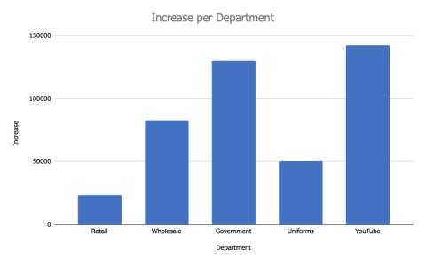 Comparison Per Department. (Photo: Business Wire)