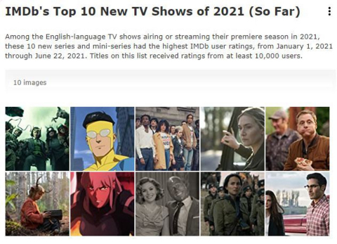 """IMDb unveiled the Top 10 New Television Shows of 2021 (so far), based on IMDb user ratings.  """"Loki"""", from the Marvel Cinematic Universe, tops this list, with additional series including """"Invincible"""" (#2), """"It's a Sin"""" (#3) and """"Mare of Easttown"""" (#4). (Photo Credit: IMDb)"""