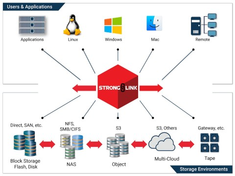 StrongLink delivers new levels of intelligence, simplicity, and control to heterogeneous storage environments. (Graphic: Business Wire)