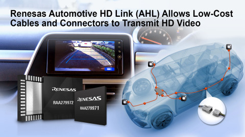 Renesas Automotive HD Link (AHL) Allows Low-Cost Cables and Connectors to Transmit HD Video (Graphic: Business Wire)