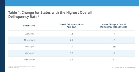 CoreLogic Change in Overall Delinquency Rate for Select States, featuring April 2021 Data (Graphic: Business Wire)