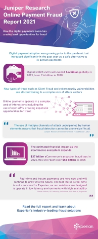 The Juniper Research Online Payment Fraud Report 2021 highlights how the digital payments boom has created vast opportunities for fraud. (Graphic: Business Wire)