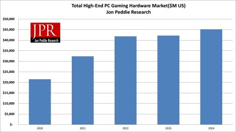 Total High-End PC Gaming Hardware Market ($M US) (Graphic: Jon Peddie Research)