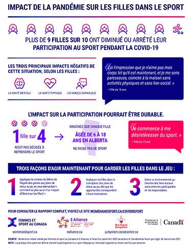 Selon une nouvelle étude, une fille canadienne sur 4 n'est pas décidée à reprendre le sport après la COVID-19