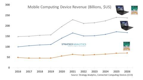 Exhibit 1. Mobile Computing Chart H1 2021 Device Revenue (Source: Strategy Analytics, Inc.)