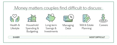 According to the Fidelity Investments 2021 Couples and Money study, some money matters are more difficult than others to discuss.