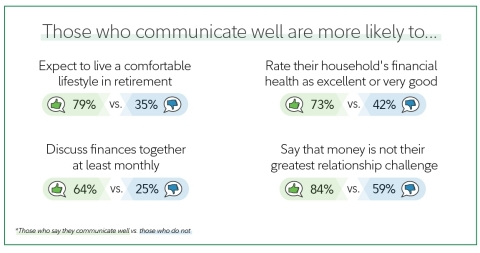 According to the Fidelity Investments 2021 Couples and Money study, couples who communicate well appear to be in a better financial position on a number of fronts.