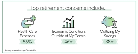 According to the Fidelity Investments 2021 Couples and Money study, being able to afford health care expenses in retirement is by far the top retirement concern among couples.