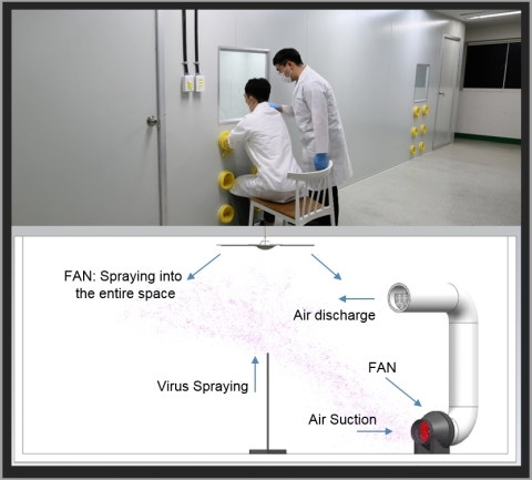 Seoul Viosys' laboratory and configuration diagram of air disinfection experiment * Components for disinfection test: Violeds module, power supply, fan, pipe (Graphic: Business Wire)