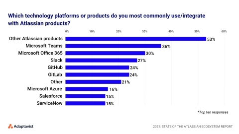 From the 2021 State of the Atlassian Ecosystem Report (Graphic: Business Wire)