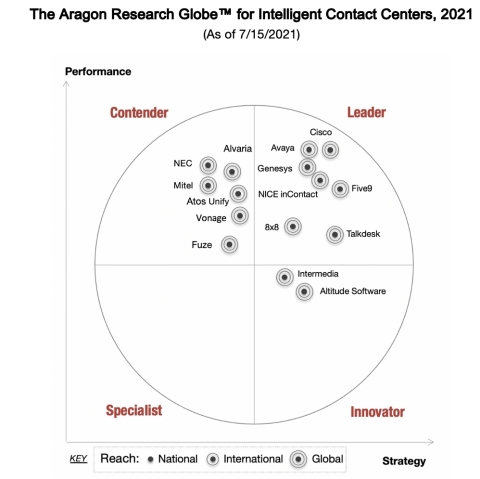 2021 Aragon Research Globe™ for Intelligent Contact Centers. (Graphic: Aragon Research)