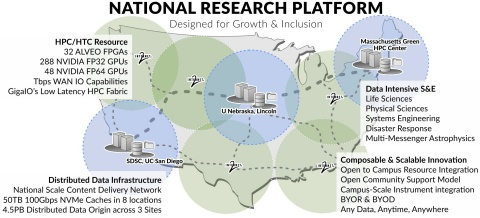 National Research Platform (Graphic: Business Wire)