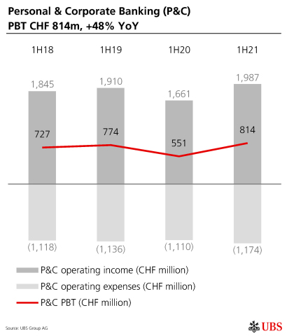 Personal & Corporate Banking (P&C) PBT CHF 814m, +48% YoY (Graphic: UBS Group AG)