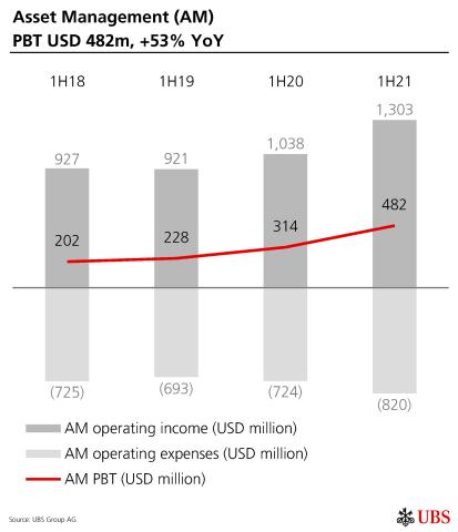 Asset Management (AM) PBT USD 482m, +53% YoY (Graphic: UBS Group AG)