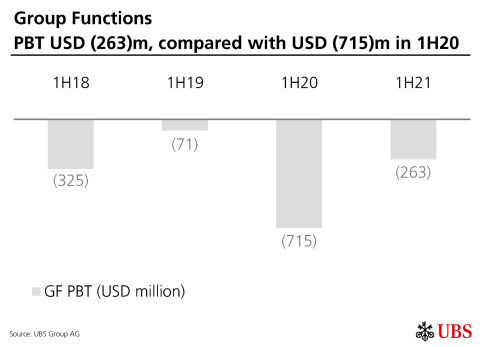 Group Functions PBT USD (263)m, compared with USD (715)m in 1H20 (Graphic: UBS Group AG)