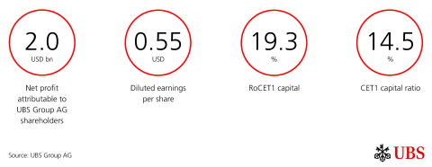 Key Figures (Graphic: UBS Group AG)
