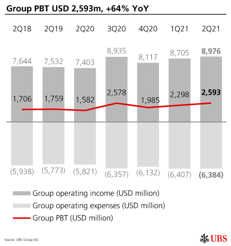 Group PBT USD 2,593m, +64% YoY (Graphic: UBS Group AG)