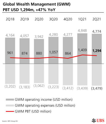 Global Wealth Management (GWM) PBT USD 1,294m, +47% YoY (Graphic: UBS Group AG)