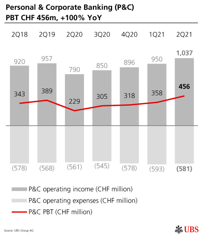 Personal & Corporate Banking (P&C) PBT CHF 456m, +100% YoY (Graphic: UBS Group AG)