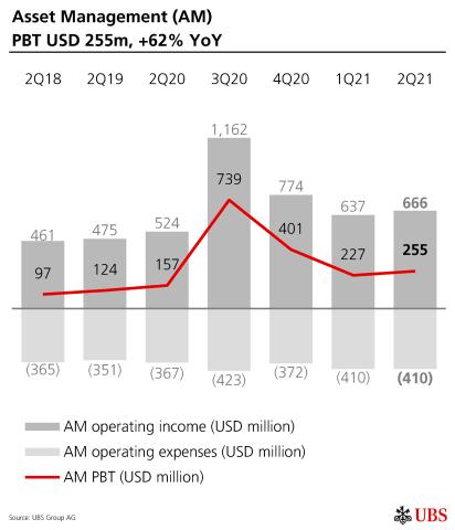 Asset Management (AM) PBT USD 255m, +62% YoY (Graphic: UBS Group AG)