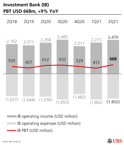 Investment Bank (IB) PBT USD 668m, +9% YoY (Graphic: UBS Group AG)