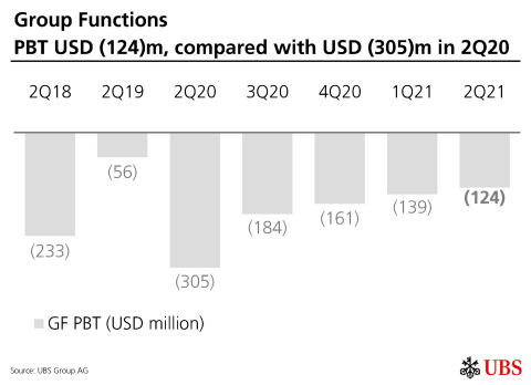 Group Functions PBT USD (124)m, compared with USD (305)m in 2Q20 (Graphic: UBS Group AG)