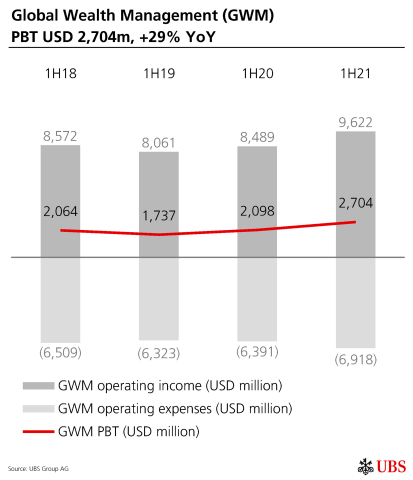 Global Wealth Management (GWM) PBT USD 2,704m, +29% YoY (Graphic: UBS Group AG)