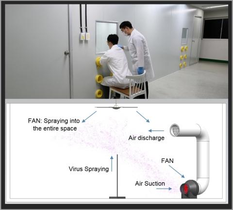 ソウルバイオシスの実験室と空気殺菌実験の構成図 ※ 殺菌実験のための構成品:Violeds モジュール、電源、ファン、配管 (画像:ビジネスワイヤ)