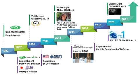 首尔半导体和首尔伟傲世公司历史 (图示:美国商业资讯)