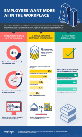 New research from SnapLogic finds employees are embracing AI in the workplace and calling on their employers to deploy more AI-based technologies to improve productivity and decision making. (Graphic: Business Wire)